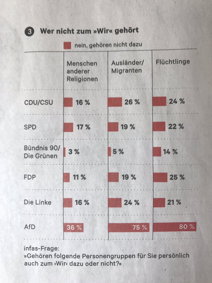 test Twitter Media - RT @FJ_Murau: Erstaunlich wie nah CDU/CSU und Linke sich hier sind. (aus: @DieZeit) https://t.co/6Ln7WTsmeI