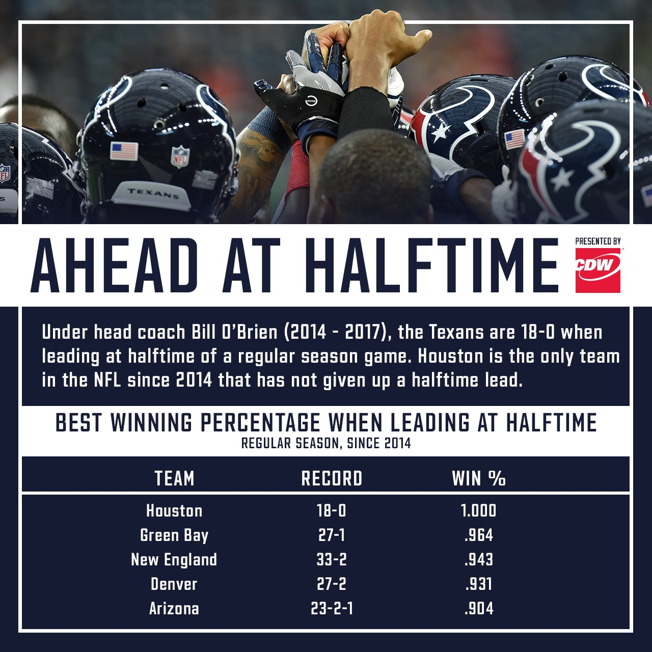 Get ahead, stay ahead.  Check out this week's @CDWCorp #Texans infographic. https://t.co/poiY29m1e6