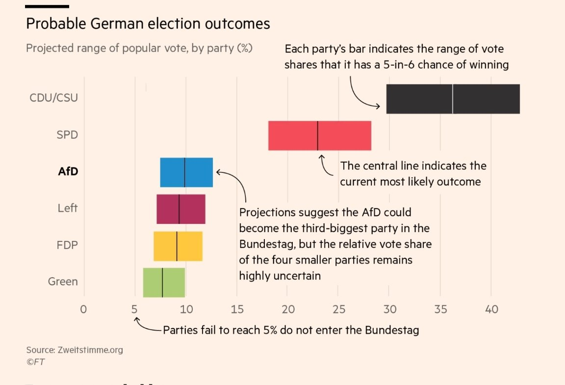 #germanelections