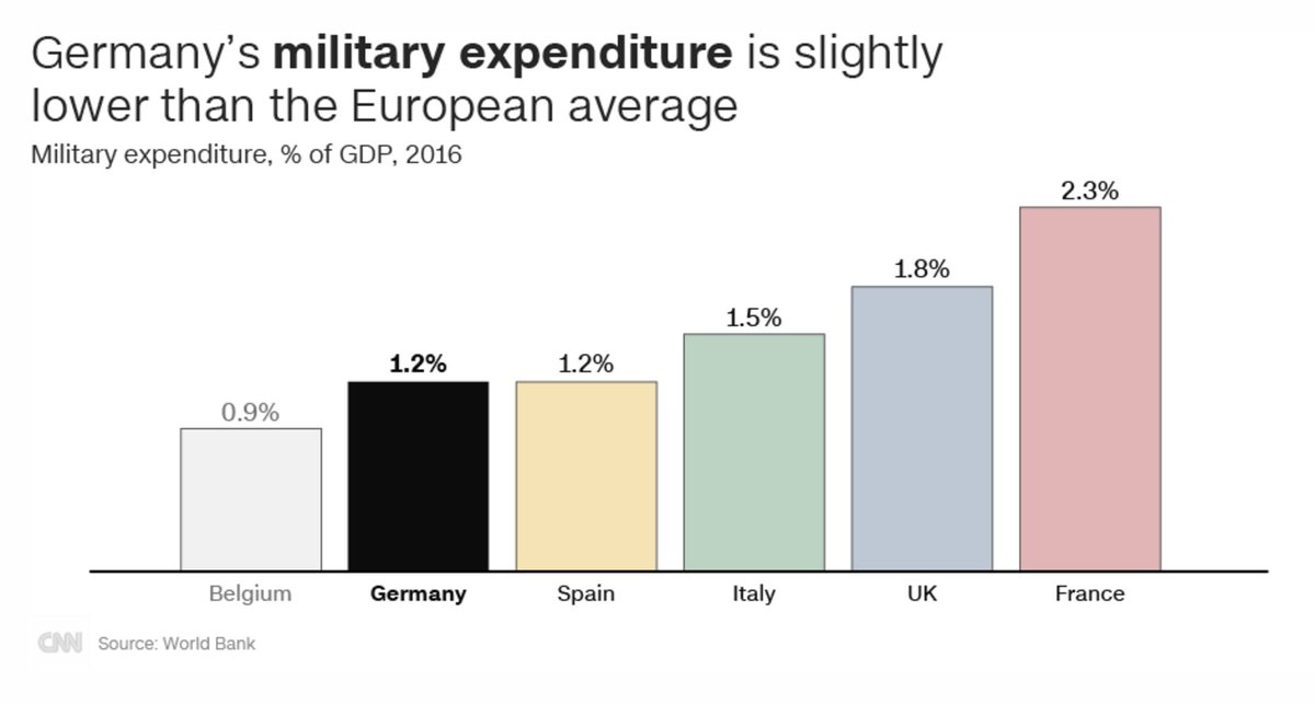 Germany spends a smaller proportion of its GDP than the UK and Italy on its military