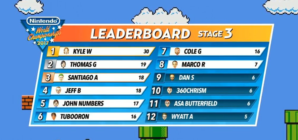 Here's the current standings and top 8 going into the next stage! #NWC2017 https://t.co/a5uXxrQvka