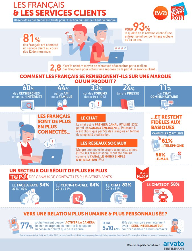 test Twitter Media - #infographie : Les français et les services clients #clicktochat #clicktocall  + d'infos sur Watcheezy :  https://t.co/vjIdBCEV3b https://t.co/AzIXY3hOli