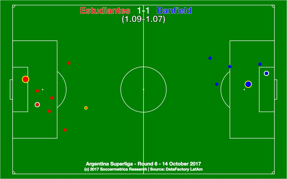 test Twitter Media - .@EdelpOficial 1-1 @CAB_oficial. Both sides earned a draw, but it will be more bittersweet to Taladro. @DataFactoryLA @argsaf https://t.co/LDSq0epsGm