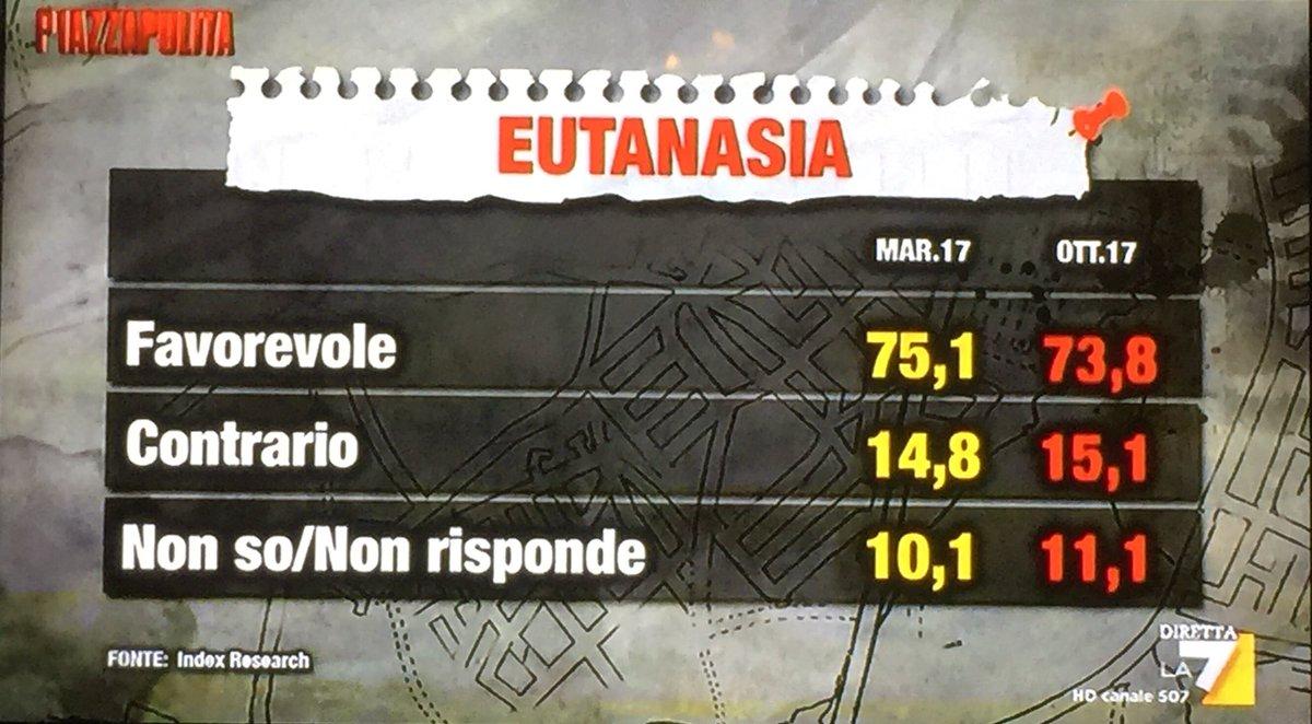 RT @Index_Research: #piazzapulita - gli italiani e eutanasia e suicidio assistito. Sondaggio 19/10/17 (trend) https://t.co/YcvUV5Fcsi