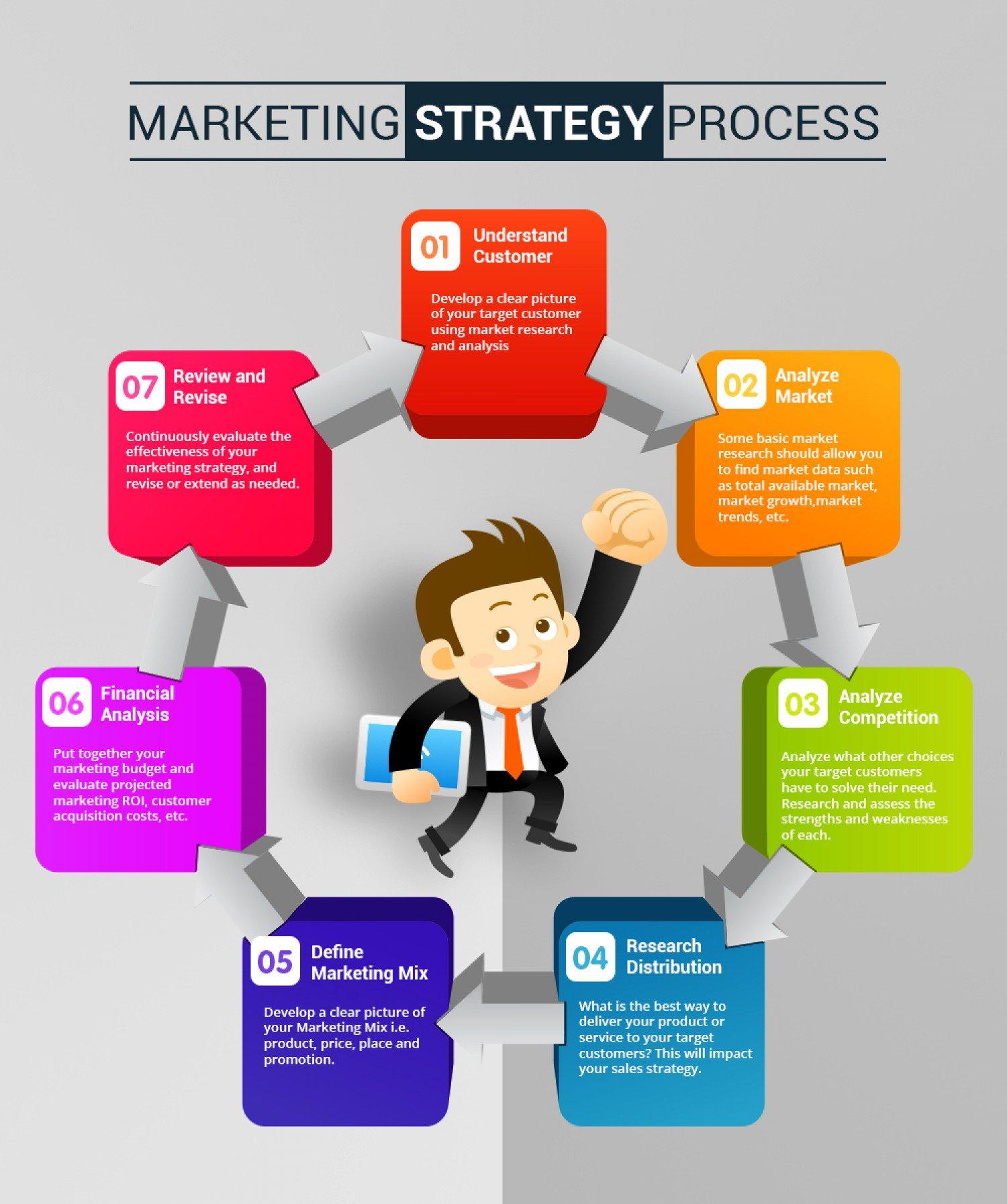7 Great #Marketing #strategy❗  #Innovation #DigitalMarketing #Mpgvip #defstar5 #makeyourownlane #growthhacking #SEOp #socialmediap #Marketer https://t.co/opzAZfreit