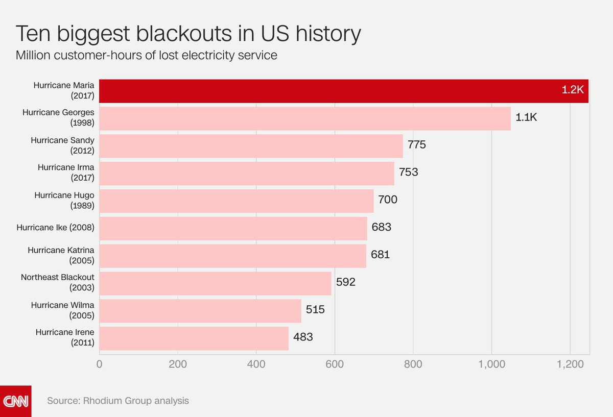 Puerto Rico's power outages are the largest in US history, according to a report
