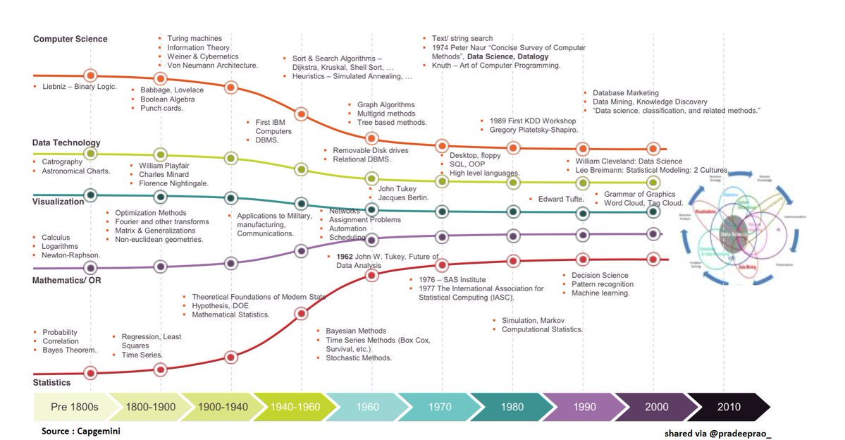 Data Science History in a single chart: [ #Infographics ]   #AI #MachineLearning #ML #BigData #Analytics  #DataScience #GrowthHacking  #DataSecurity #Startups   #Cybersecurity #DeepLearning  #DigitalTransformation https://t.co/UofO84jrBC