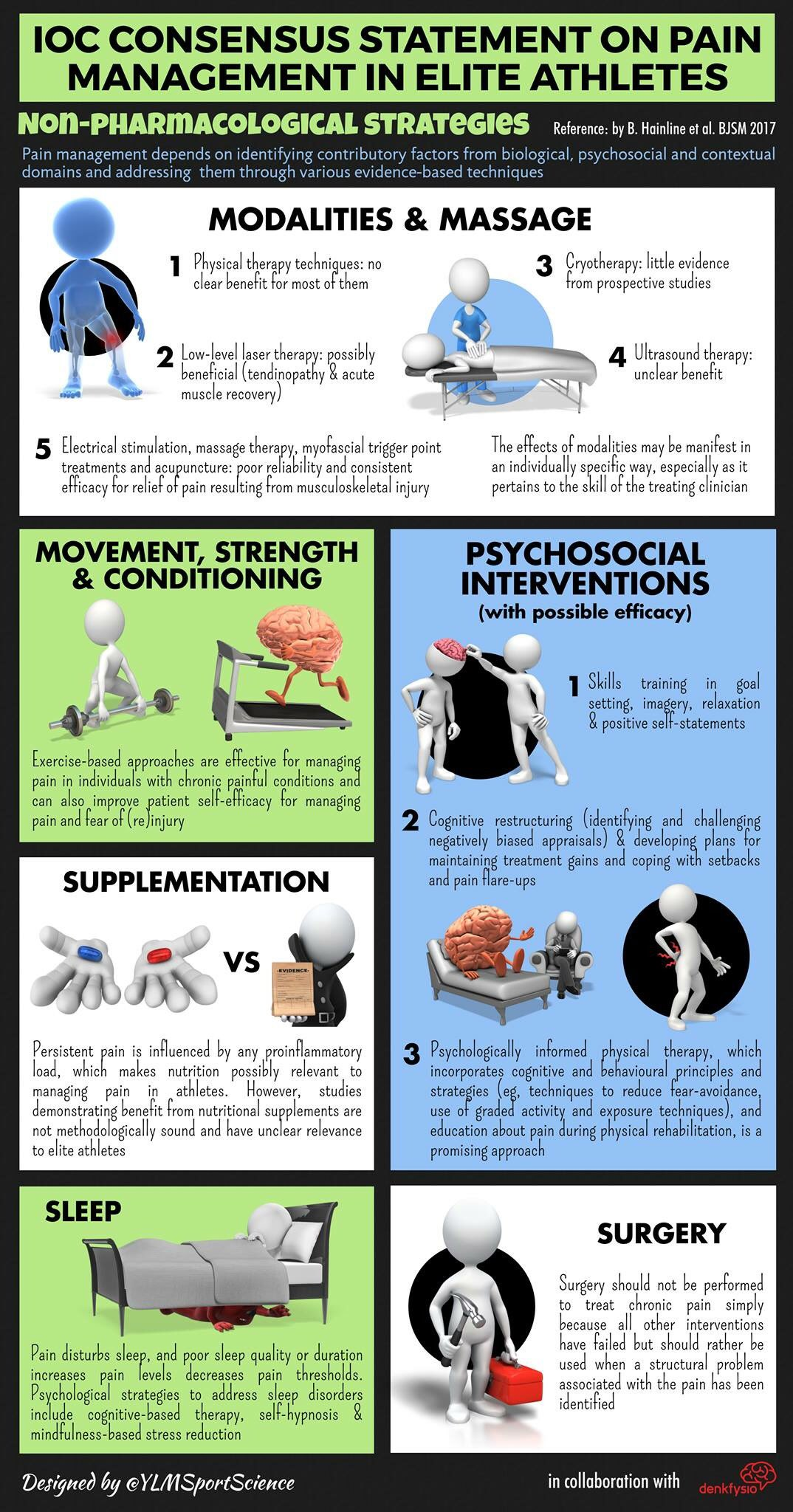 Our latest infographic!😄thanks again @YLMSportScience  IOC Consensus statement on #pain 😬management  ✔️Modalities & massages 👍👎 ✔️Movement, strength & conditioning 👍👍 ✔️Supplementation 👍👎 ✔️Psychosocial interventions 👍👍 ✔️Sleep 👍 ✔️Surgery 👎👎👎 https://t.co/A0m1FuZMMA