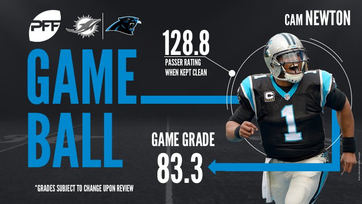 PFF carolina panthers