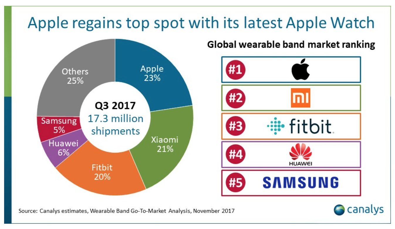 Report: Apple is back to being the world's top wearable maker https://t.co/5iklRghH9X https://t.co/Hk8rivz0QN