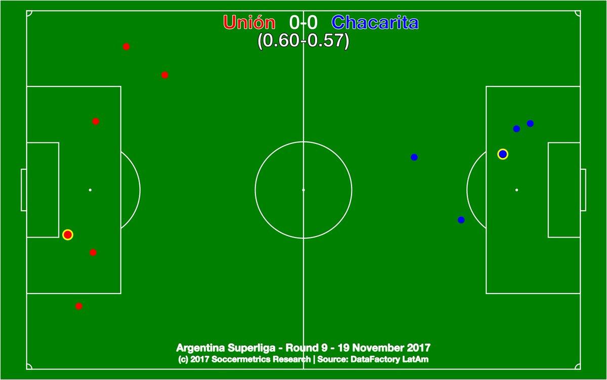 test Twitter Media - .@clubaunion 0-0 @ChacaOficial. Dos puntos perdidos por Unión. Un punto de salvación para Chaca. @DataFactoryLA @argsaf https://t.co/lyqgkfuIFL