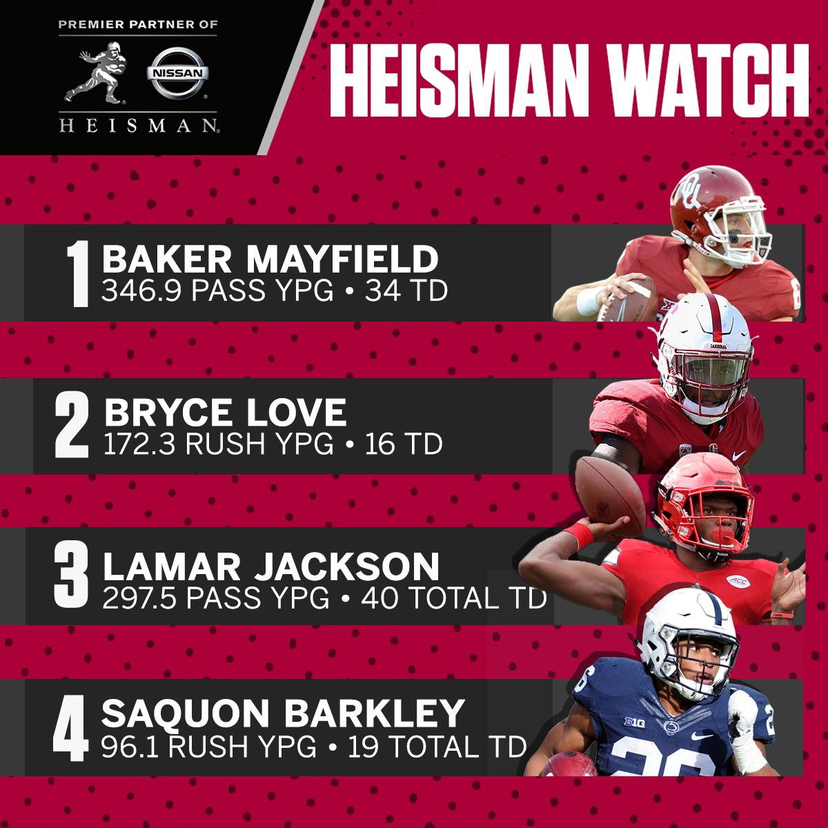 Saquon Barkley is back in the top four in the race for the @NissanUSA #HeismanHouse. https://t.co/oNApW1R4Ls