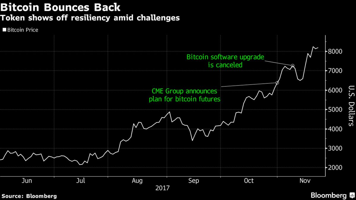 test Twitter Media - A crypto bull doubled his bitcoin price target to $11,500 https://t.co/zZ6UXw3RE7 https://t.co/zq0QQFqPYS
