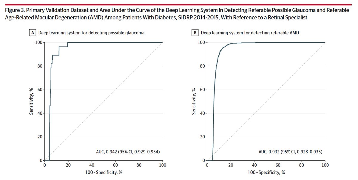 test Twitter Media - Deep learning #AI dx for multiple eye conditions: impressive data #diabetes, #glaucoma, #AMD in community, multiethnic population https://t.co/KjBDAHidqX @JAMA_current (yes, it's a deep learning-medicine day) https://t.co/wUI13AzhEH