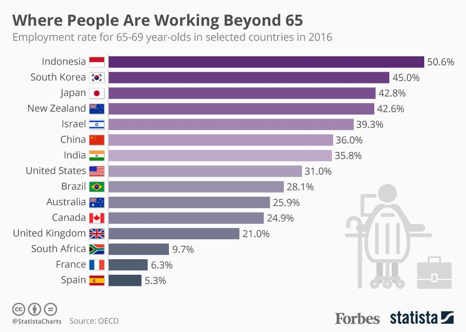 test Twitter Media - These are the countries where people are working beyond 65: https://t.co/2rZpvOkwZm https://t.co/pmYjo2xCy2