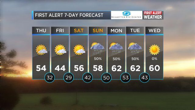 FIRST ALERT: Scattered showers expected Sunday