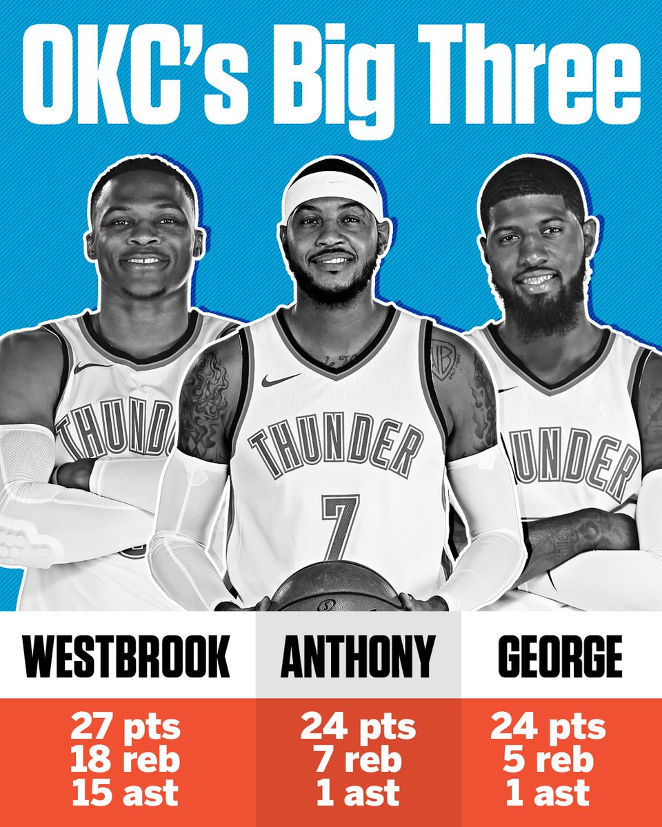 test Twitter Media - The Thunder's Big 3 weren't messing around tonight. https://t.co/xj9HrG8crL