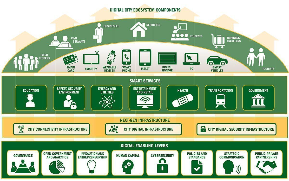 What Components make up a #Digital City? {Infographic}  #SmartCity #CyberSecurity #innovation #IoT #Industry40 #education #infosec #M2M https://t.co/ceCBPA5OJ9