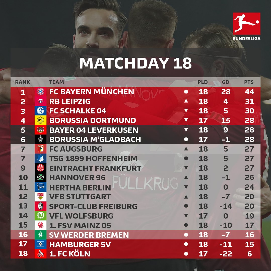 Only 🔟 points separate 3rd and 13th in the #Bundesliga table 📈📉 https://t.co/Ur4qttkvVK