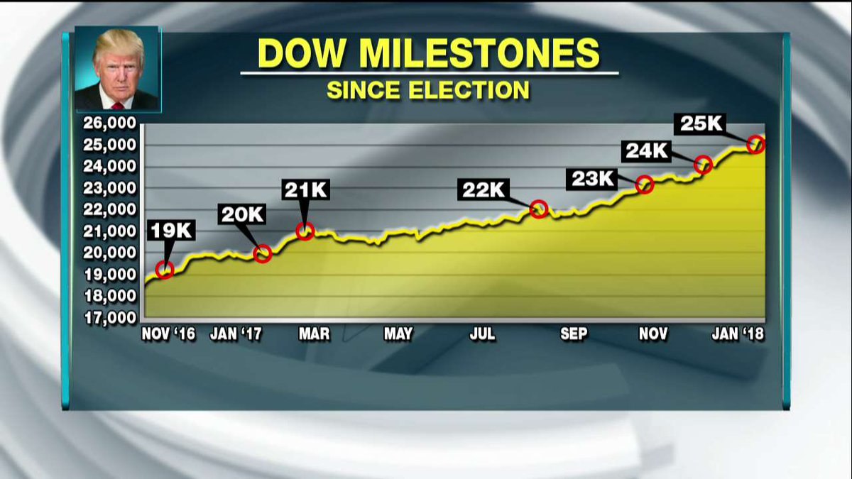Dow milestones since election. https://t.co/xei3jV9rQD