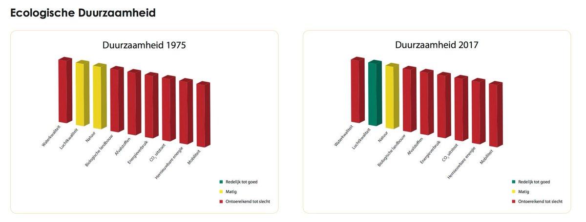 test Twitter Media - Ecologische duurzaamheid: structureel diep rode cijfers! https://t.co/pOu1WDQnhY