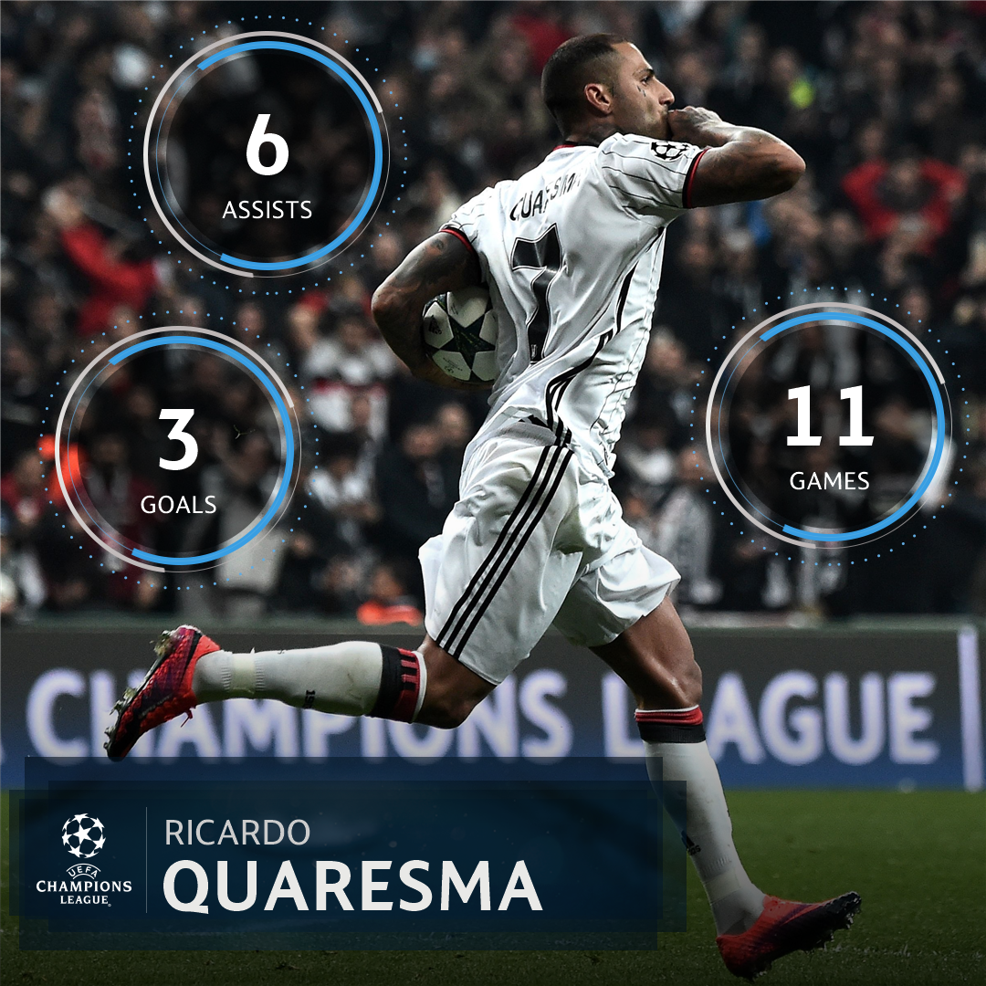 Ricardo Quaresma to inspire Beşiktaş in the #UCL again? �� https://t.co/hegOWlc37u