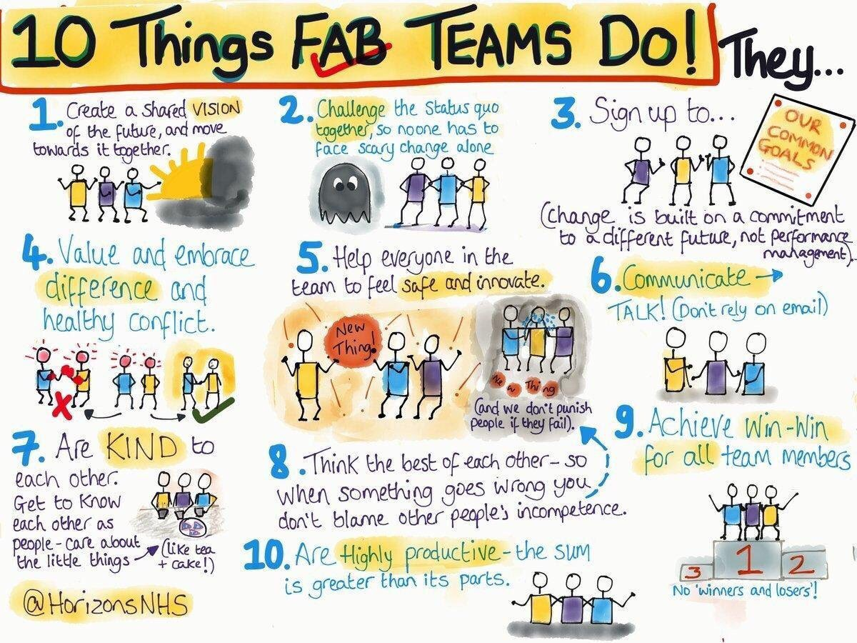 test Twitter Media - RT @mrpkaye: Things that great teams do... #teamwork #LeadershipDevelopment https://t.co/qFLcKqGIIN