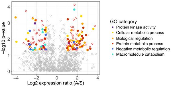 test Twitter Media - Codominant grasses differ in gene expression under experimental climate extremes in native tallgrass prairie https://t.co/4RsP1tDmn5 https://t.co/XKfcXpP0Lx