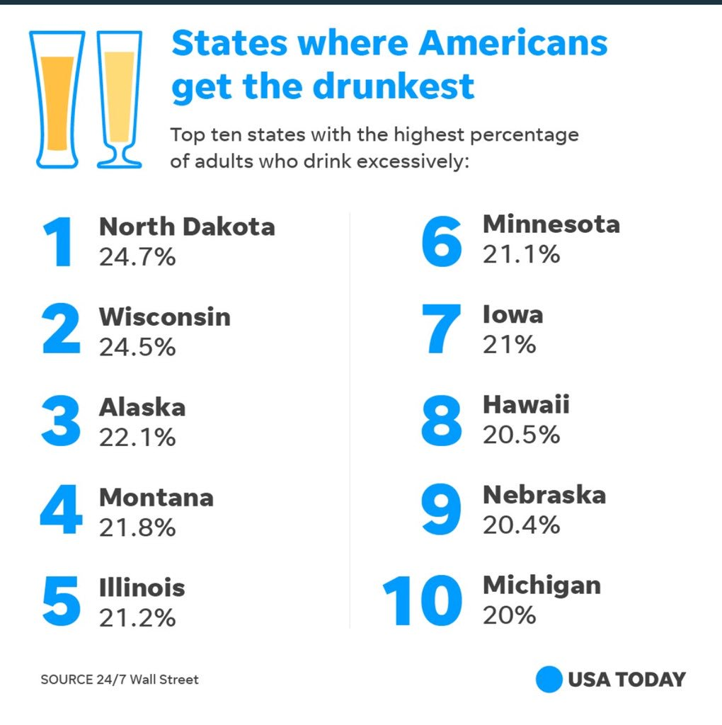 1 in 4 North Dakotans over the age of 21 are having an excessive amount of fun.. I respect that https://t.co/u8YGsIVTEv