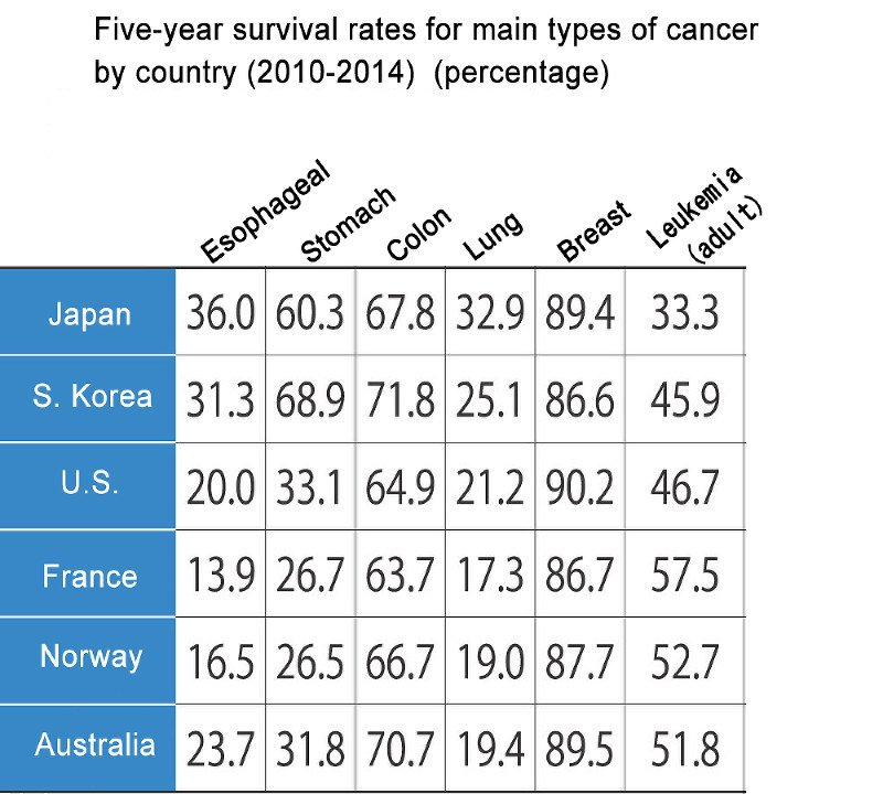 Japan has longest 5-year survival rates for lung, esophageal cancer: survey