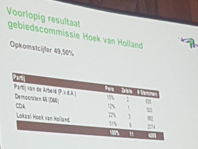 RT @ineke_vos: Uitslag @HoekvHolland @wosnieuws met lokaal als grote winnaar! Gefeliciteerd!! https://t.co/BBKT21AmYo