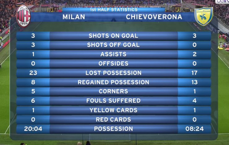 #MilanChievo