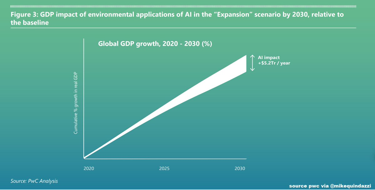 test Twitter Media - By 2030, #AI for the environment may boost global GDP up to 4.4% >>> HT CHerweijer PwC Microsoft via MikeQuindazzi >>> #MachineLearning #DeepLearning #Robotics #AutonomousVehicles Report https://t.co/6cHb80EqcN https://t.co/H2eYCyCC4D