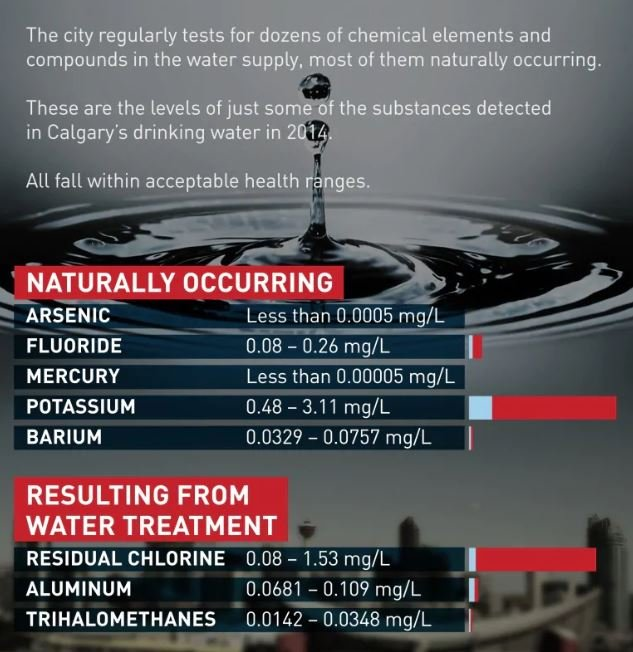 test Twitter Media - You are correct. Fluoride is naturally occurring in rivers, including in #yyc but levels aren't high enough to help prevent tooth decay. Target for most NAmer cities is generally 0.7 mg/L https://t.co/TXjtbsagWW Science nerds can check this: https://t.co/58qgnHtsxQ https://t.co/yG8F0aCxSx https://t.co/5VooKR2rWe