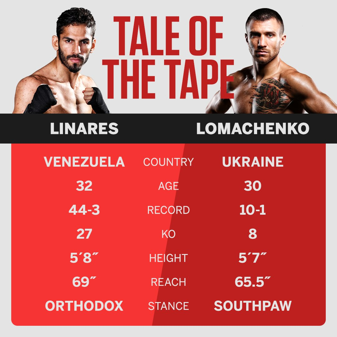 Can Linares take down Lomachenko?   Here's how #LinaresLoma matches up. https://t.co/wEnRpf17pH