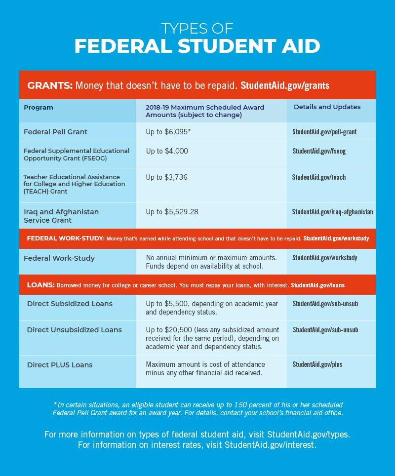 test Twitter Media - RT @CollegeBoard: Seniors, fill out the @FAFSA soon at https://t.co/4WGI24PndT to be eligible for financial aid. https://t.co/YkCPwKMt0y