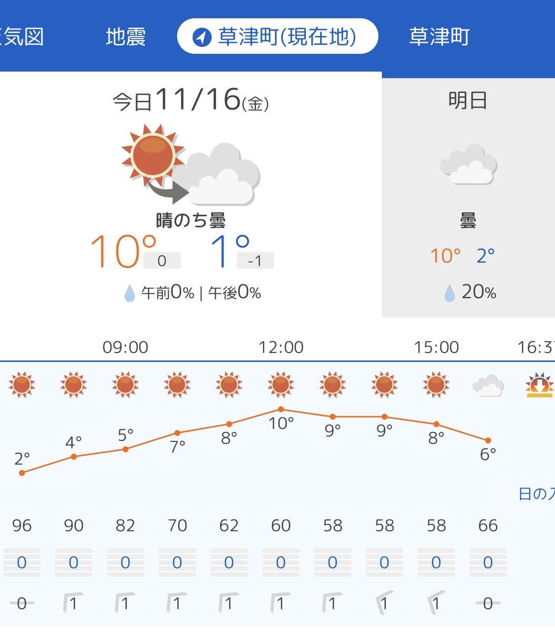 おはようございます 今日の気になるお天気は? https://t.co/p9AVWam61B