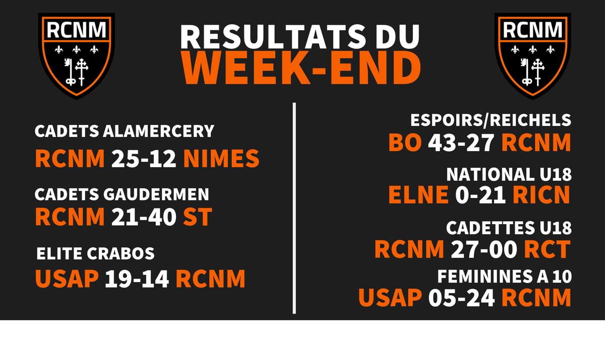 Résultats du Week-end de nos jeunes Narbonnais  🏈🧡🖤...
