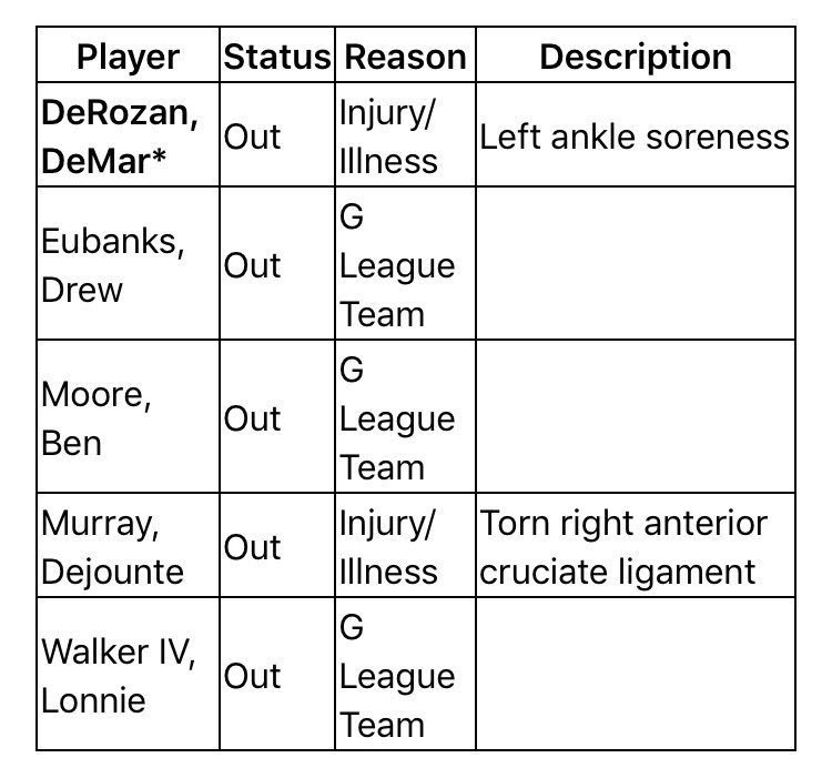 If y'all missed it.... DeMar is out tonight vs Minny #Spurs https://t.co/pf9Uf4FSao