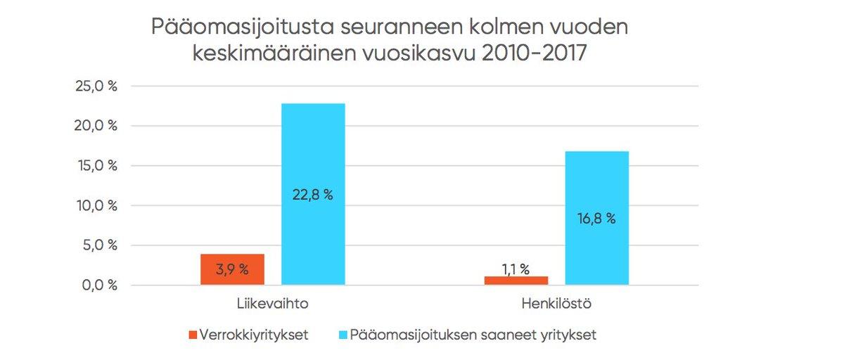 test Twitter Media - Kotimaisten pääomasijoittajien omistamat yhtiöt ovat Suomen nopeimmin kasvavia yrityksiä. Verrokkiyrityksiin verrattuna pääomasijoitetuissa yhtiöissä  🔸liikevaihto kasvoi 6 kertaa nopeampaa  🔸henkilöstömäärä kasvoi 15 kertaa nopeampaa   https://t.co/sFREsRqzQH @KPMGFinland https://t.co/ucSuWUzs46