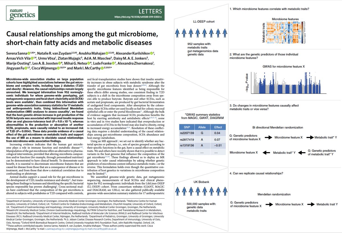test Twitter Media - There's so much published on the gut #microbiome and links to health; so little on cause and effect. Now an outstanding report by @serenasanna1 @markmccarthyoxf and their colleagues use Mendelian randomization to establish cause https://t.co/i13BPff74S @NatureGenet #diabetes https://t.co/48CYZLk563
