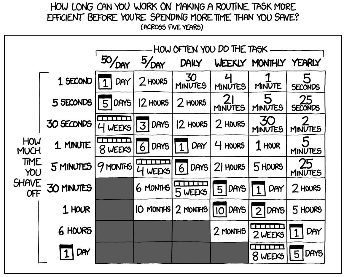 test Twitter Media - I bumped into this XKCD again today. I love this cartoon, but I have a whole prez on the possibly invalid assumptions behind this cartoon. Let's do that, but as a tweet thread, because it's Friday! 🧵inspired by @bneelon   https://t.co/i9Sfo7EpM6 https://t.co/kDgRa9WYzC