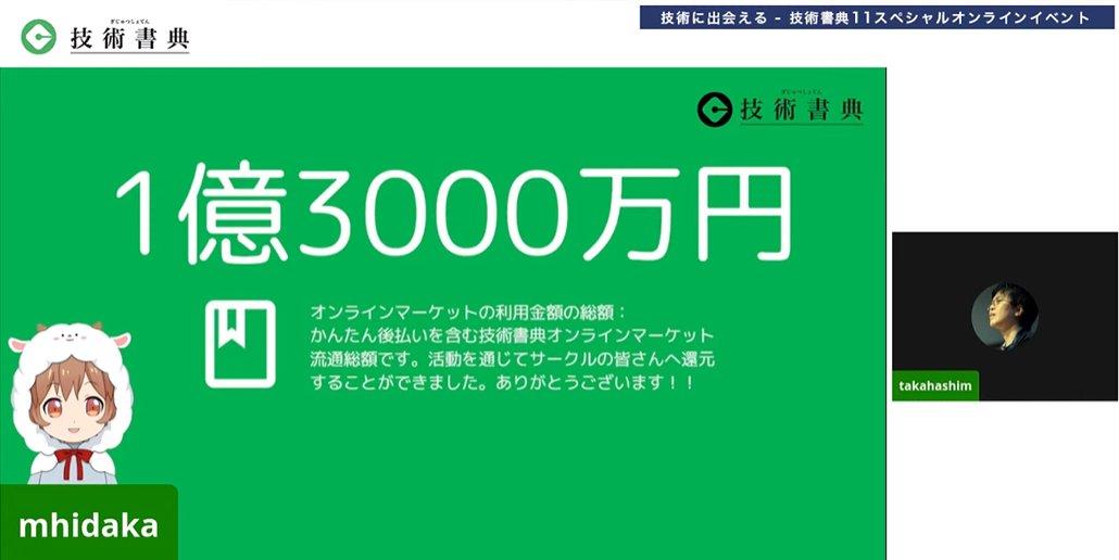 test ツイッターメディア - #技術書典 3からはじまった「かんたん後払い」、および技術書典オンラインマーケットの利用総額が1億3000万円を超えました!技術書典の活動を通じてサークルのみなさんへ還元することができ、我々も大変嬉しく思っています。ありがとうございます! https://t.co/r7TXBBlFhm https://t.co/czgRU0vQso