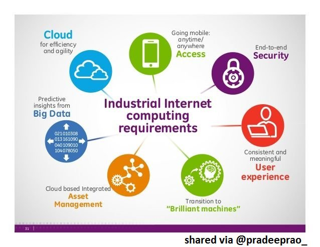 What are the #Industrial #Internet #computing requirements?   #Industry40 #IoT #IIoT #Cloud #Security #BigData #AI #UX #tech #RT @meisshaily https://t.co/3icEnNtAoy