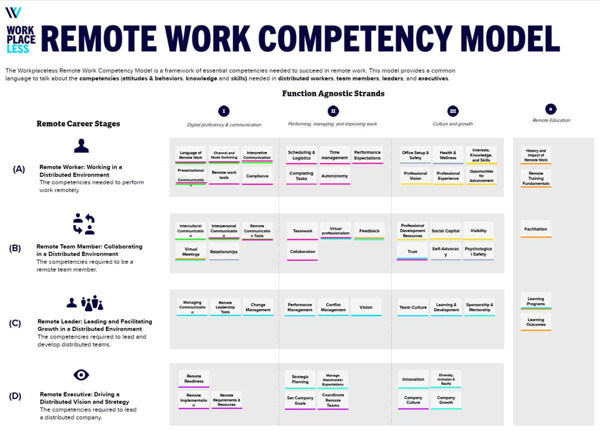 🎉 Officially released!! Our Remote Work Competency Model! 🎉 Framework outlines skills needed to be successful throughout a remote career. Developed by our team --  vetted by subject matter experts -- sharing with you!  Blog post link below to walk through the details.  👇 https://t.co/4Uw4HzKOPg