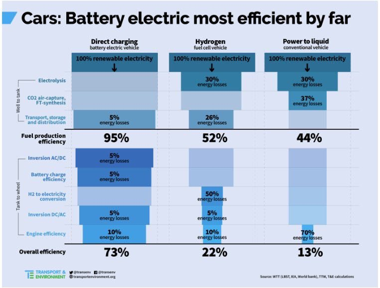 test Twitter Media - @CarolineVerduin @Fleurgraeper @jpaternotte @RutgerSchonis @twlohmann @Kikikersten @TomRustebiel Hoeveel energie en CO2 heeft de productie van waterstof gekost? Waterstof heeft pas zin bij een overschot aan echt groene elektriciteit. Inzetten op 100% elektrisch is vooralsnog duurzamer. https://t.co/1KLDwFzD2W