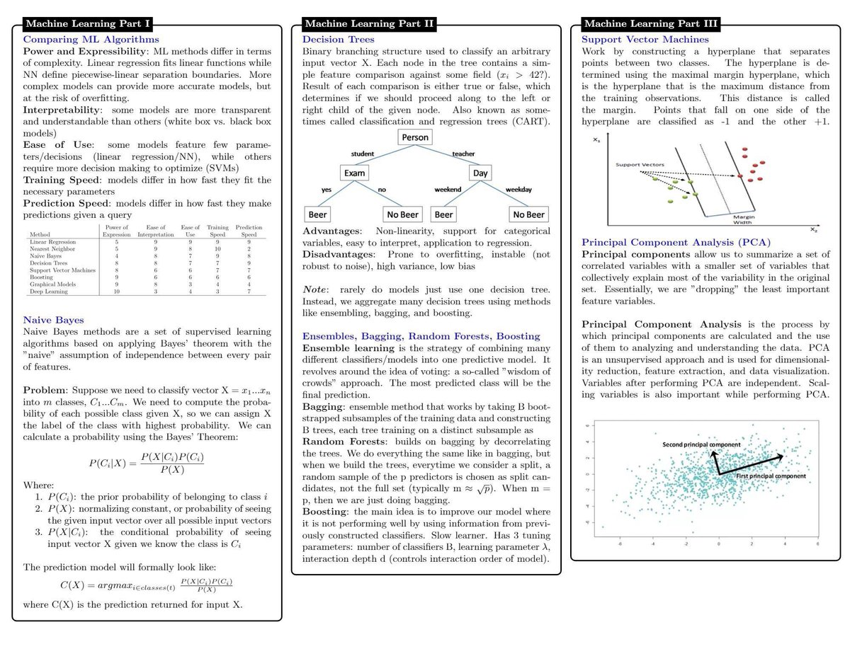 test Twitter Media - 10-page (PDF) #DataScience Cheat Sheet covers concepts in #Statistical Learning, #MachineLearning, #DeepLearning, #Probability, #Statistics, #BigData , #SQL 👉https://t.co/zI2b8ZxWPN👈 #RT @KirkDBorne  ———————— #AI #DataScientists #Algorithms #DataLiteracy https://t.co/17J61SiQME
