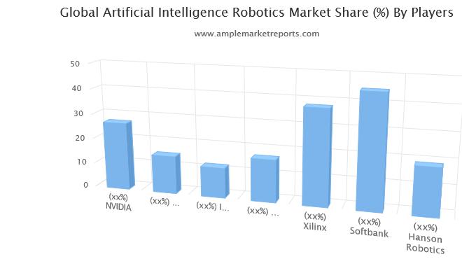 test Twitter Media - #ArtificialIntelligence Robotics Market 2019 Global Analysis, Growth, Size, Share, Trend and Forecast 2024 https://t.co/x6nElzgmvw CC @MikeQuindazzi @jblefevre60 @evankirstel @Paula_Piccard @Julez_Norton @darioandriani @Fabriziobustama @HaroldSinnott @KirkDBorne @sallyeaves https://t.co/HxOb38zXn7