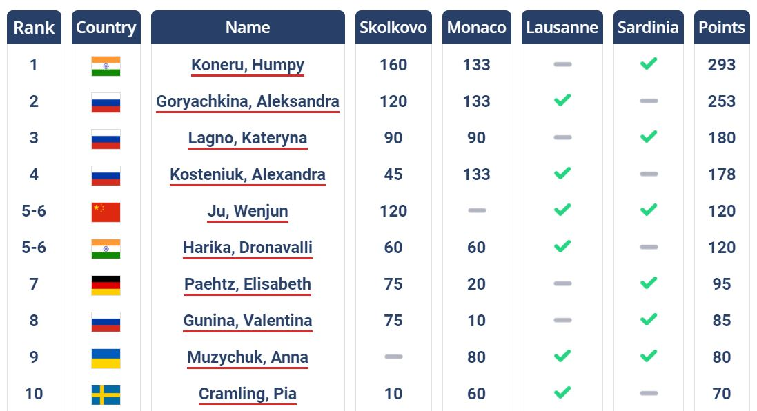 test Twitter Media - The third leg of #WomenGrandPrixFIDE starts in Lausanne 🇨🇭 on March 1.   It is a chance for pursuers to catch up with the leader Humpy Koneru who skips this tournament. Here are the current top standings.   #WomenInChess #chess #Lausanne https://t.co/jHutumfSbA