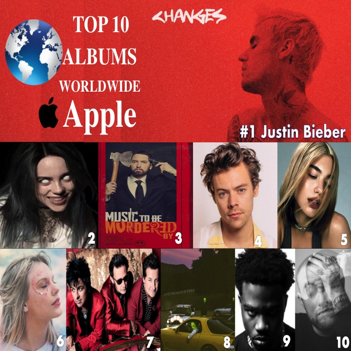 🔝🔟💿🌎Apple 1⃣Changes #JustinBieber  2⃣WhenWeAll...#BillieEilish 3⃣MusicToBeMurderedBy #Eminem  4⃣FineLine #HarryStyles 5⃣FutureNostalgia #DuaLipa  6⃣Lover #TaylorSwift 7⃣FatherofAll...#GreenDay 8⃣ #JACKBOYS #travisscott 9⃣PleaseExcuse..#RoddyRicch 🔟Circles #macmiller